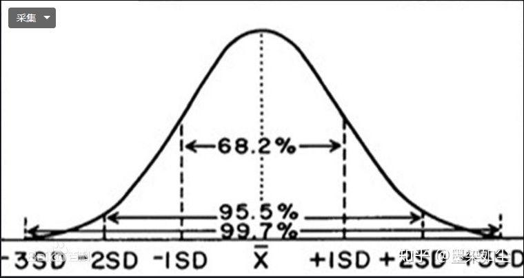 标准分数意义