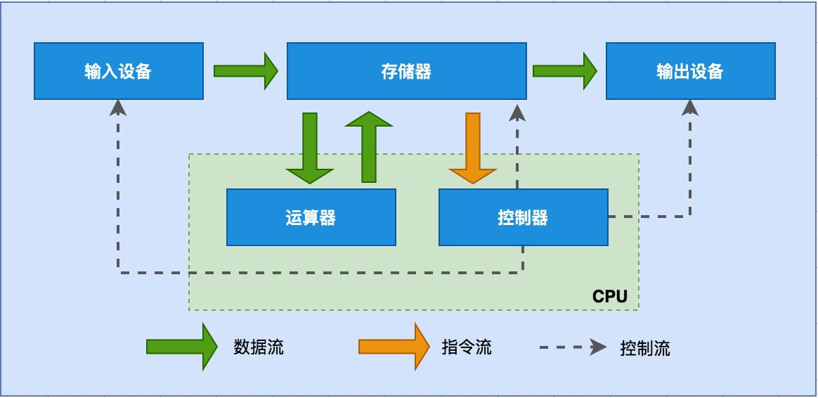 冯诺依曼计算机体系