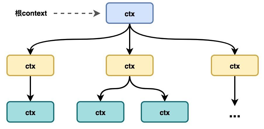 context tree