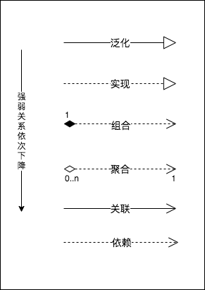 UML图之类之间关系